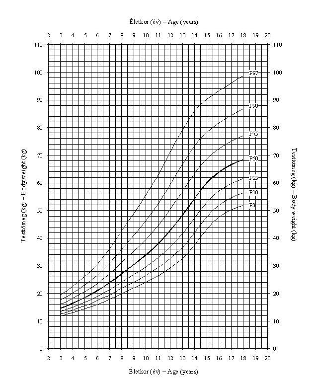 a pénisz növekedésének arányai)